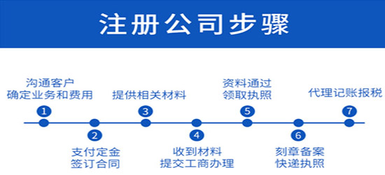 办理不同的企业登记,需到有地域管辖的工商局去办理登记。