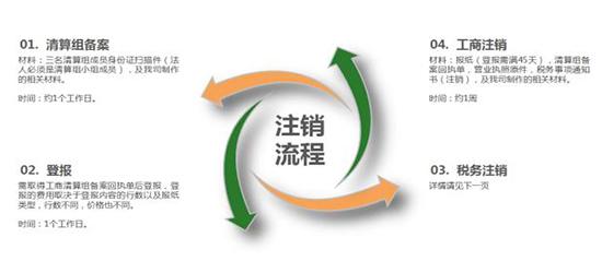 深圳公司注销材料包括哪一方面?